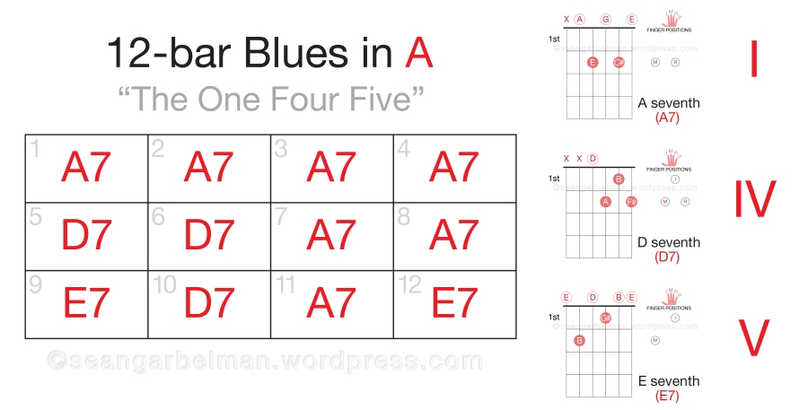 Guitar 12 bar blues in A-02