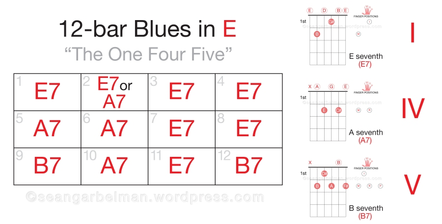 Guitar 12 bar blues in E-02
