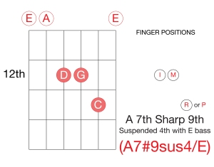 Guitar A7#9sus4_E-01