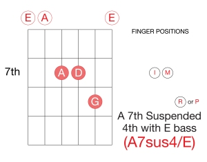 Guitar A7sus4_E-01