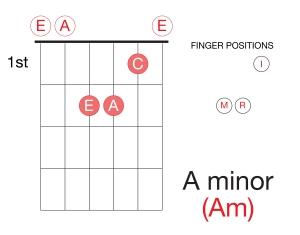 Guitar Am-01