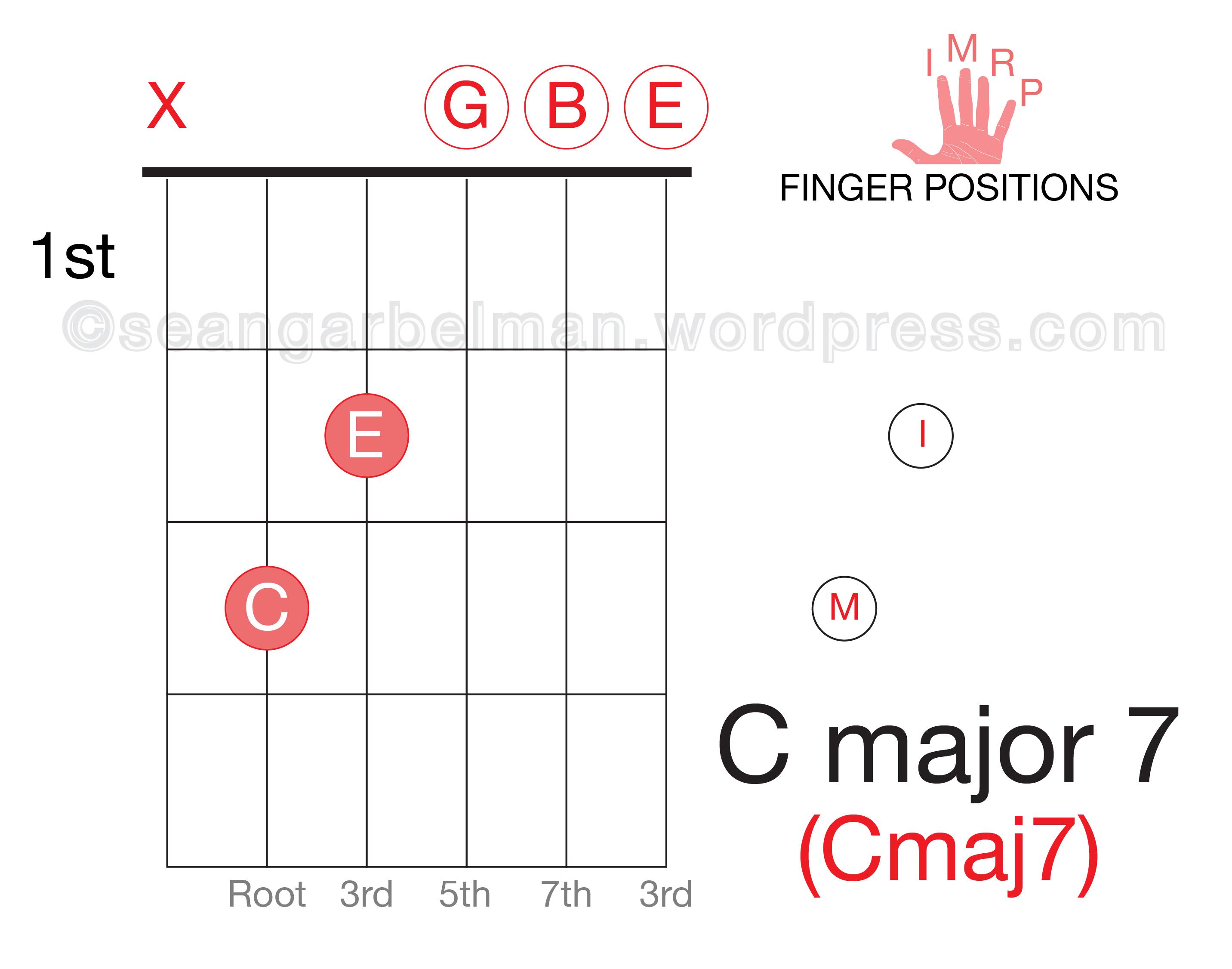 Easy two finger open chords eat sleep guitar guitar c major 7 01 hexwebz Choice Image