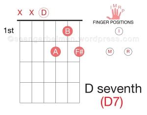 Guitar D7-01