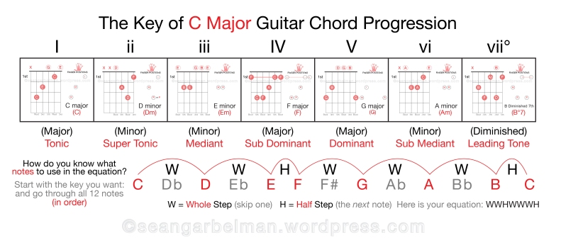 Guitar Key of C major theory-03
