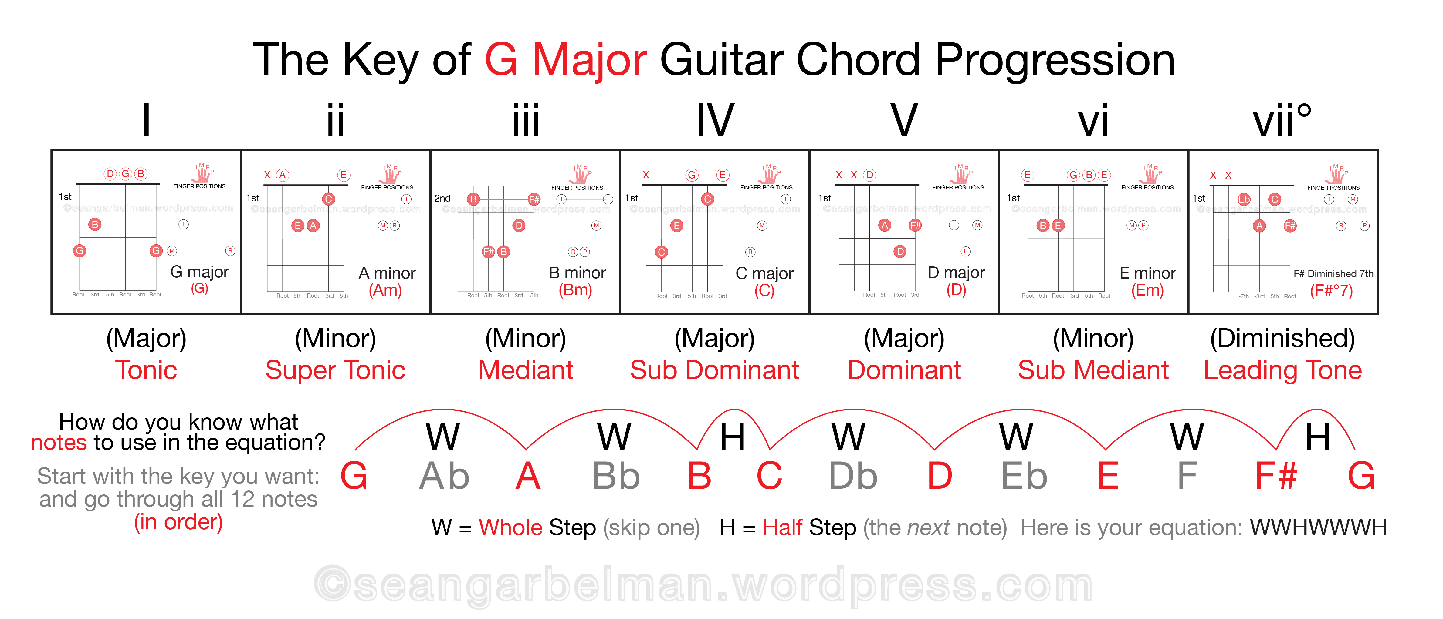 Keyboard relative chord chart the matrix original motion picture printable free piano chord chart by bill looking for a free piano chord chartee keyboard chord charts sheet music pieces to download from 8notes hexwebz Gallery