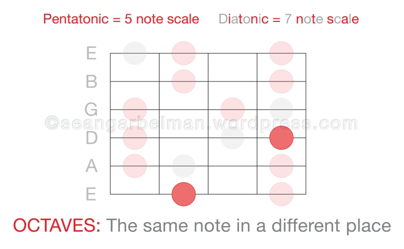 Guitar Octave 1-01