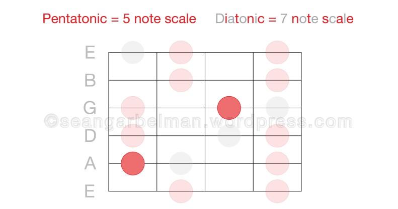 Guitar Octave 3-01