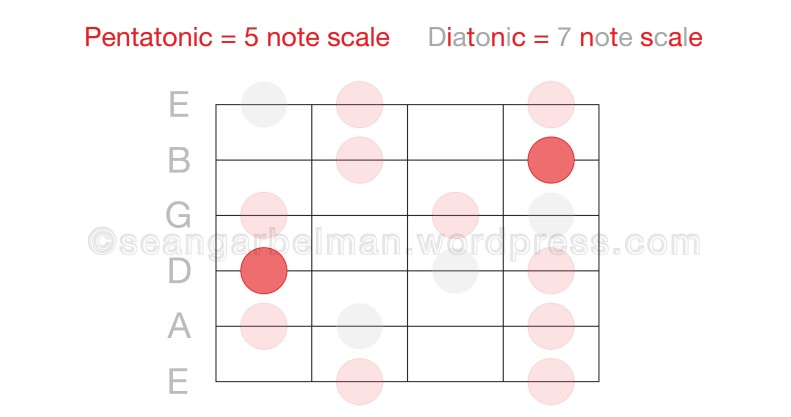 Guitar Octave 6-01