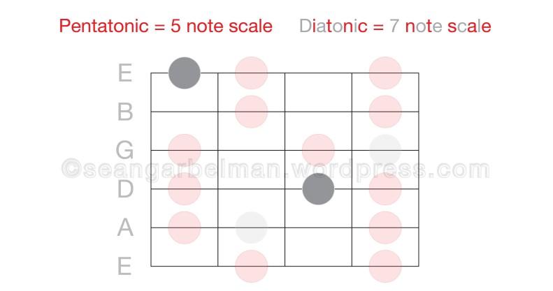 Guitar Octave 7-01