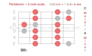 Guitar Scales 4-01