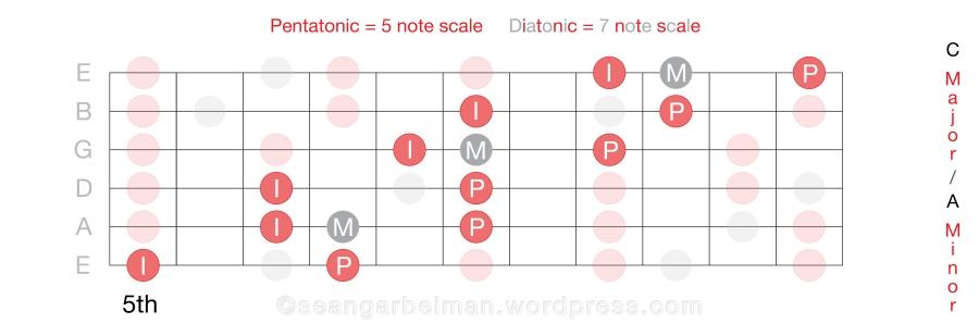 Guitar Scales C Horiz 12_4-02