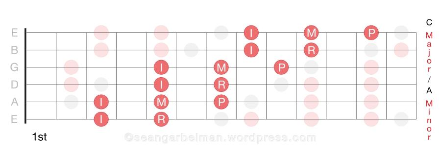 Guitar Scales C Horiz 1_3-02