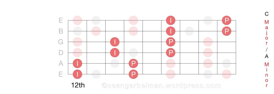 Guitar Scales C Horiz 1_4 ver2-02