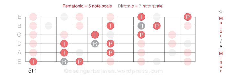 Guitar Scales Horiz 1_34-02