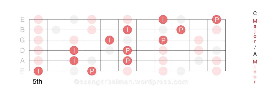 Guitar Scales Horiz 1_4-02