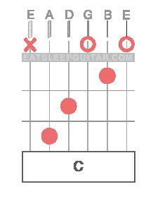 Learn Online Guitar Chords C major Cmaj