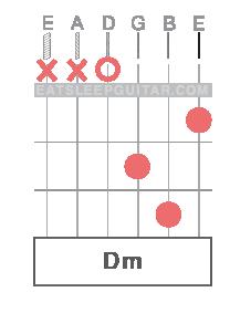 Learn Online Guitar Chords D minor Dmin Dm