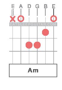 Learn Online Guitar Chords A minor Amin Am
