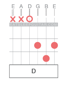 Learn Online Guitar Chords D major Dmaj