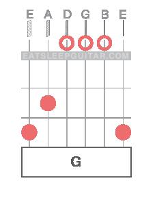 Learn Online Guitar Chords G major Gmaj