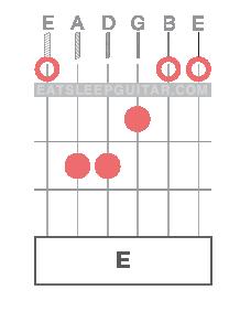 Learn Online Guitar Chords E major Emaj
