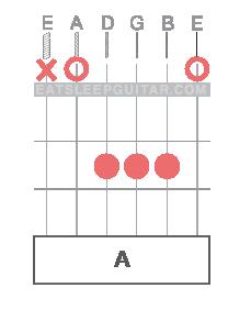 Learn Online Guitar Chords A major Amaj