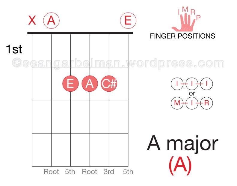 Guitar A major open-01