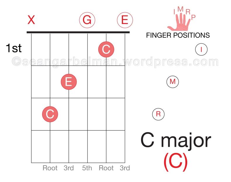 Guitar C major open-01