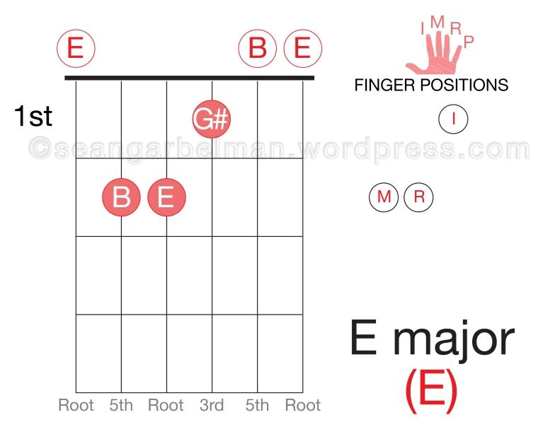 Guitar E major open-01