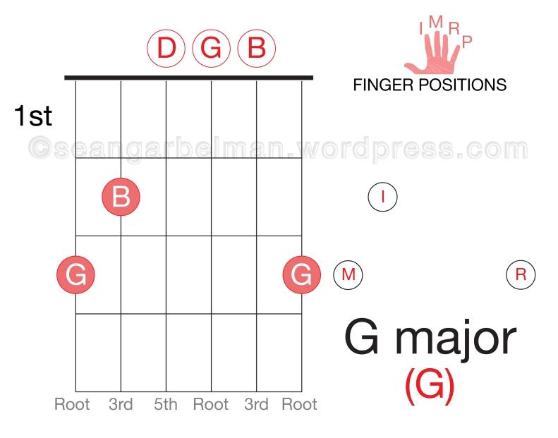 Guitar G major open-01