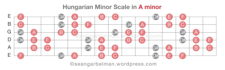 Guitar Scales Hungarian Minor-06