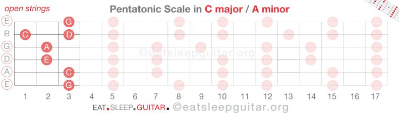 Guitar Scales Pent 0-06