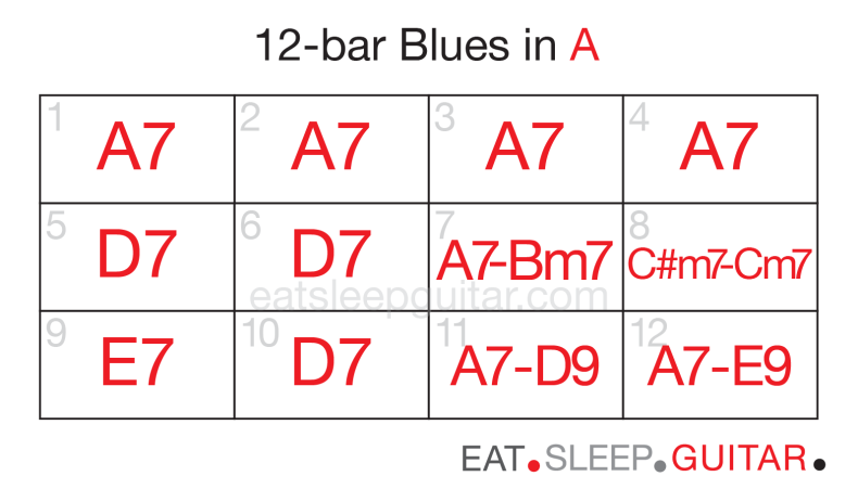 Guitar 12bar blues eight-02