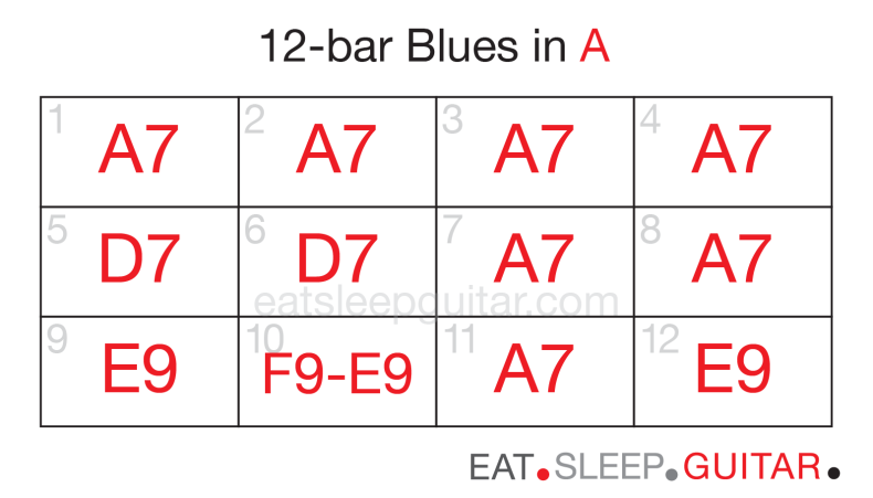 Guitar 12bar blues five-02