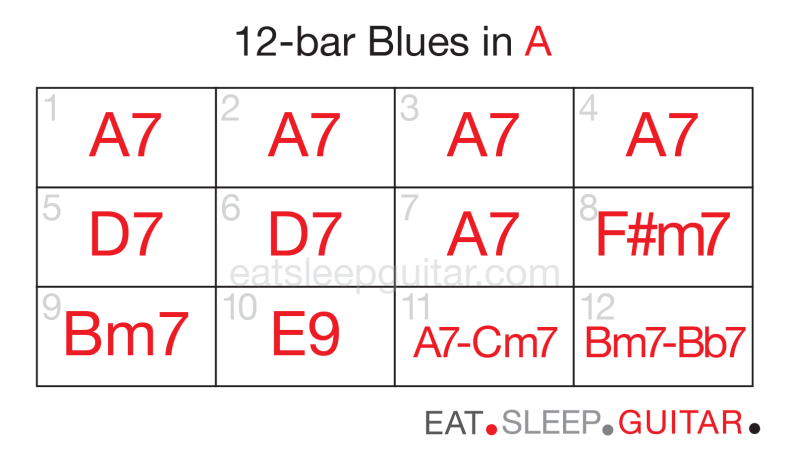 Guitar 12bar blues nine-02