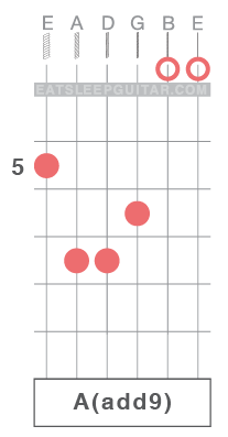 Learn Guitar Chords Online Aadd9 A major add 9
