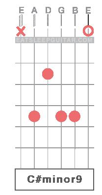 Learn Guitar Chords Online C#m C# minor C#m9 C#minor9