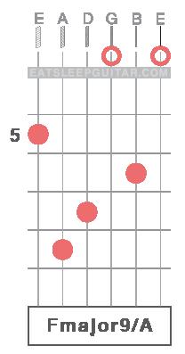 Learn Guitar Chords Online Fmaj9 F major ninth