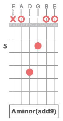 Learn Guitar Chords Online A minor add ninth Aminadd9 Amadd9