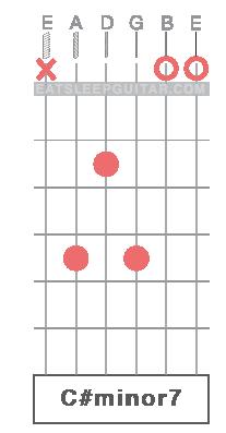 Learn Guitar Chords Online C#m C# minor C#m7 C#minor7