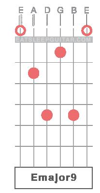 Learn Guitar Chords Online E E major Emaj9