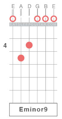 Learn Guitar Chords Online E minor Em Em9 Emin9