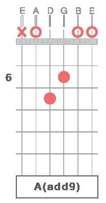 Learn Guitar Chords Online Aadd9 A major add9