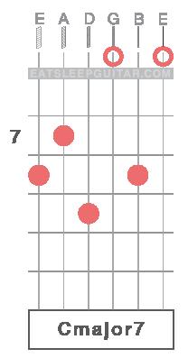 Learn Guitar Chords Online C major Cmajor7 Cmaj7