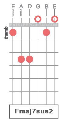Learn Guitar Chords Online F major Fmaj7 Fmaj7sus2