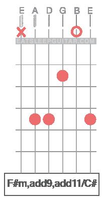 Learn Guitar Chords Online F#m F#minor F#minadd9