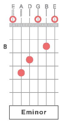 Learn Guitar Chords Online Em E minor