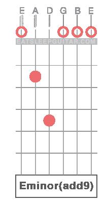 Learn Guitar Chords Online Em E minor Emadd9 Eminadd9