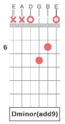 Learn Guitar Chords Online D minor add ninth Dminadd9 Dmadd9