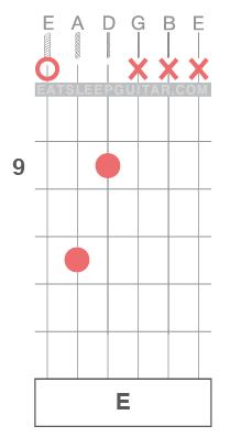 Learn-Guitar-Chords-Open-String-E-Major-Triad